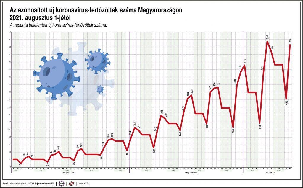 Koronavírus táblázat